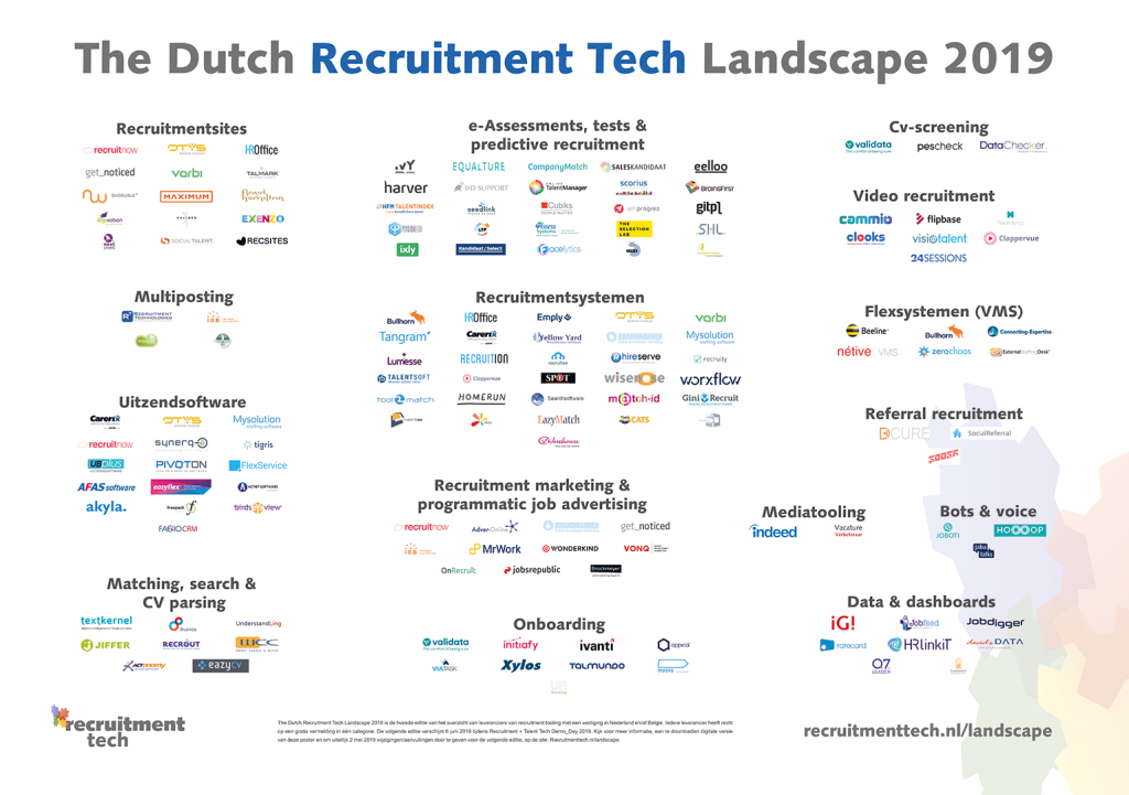 Dutch Recruitment Tech Landscape 2019