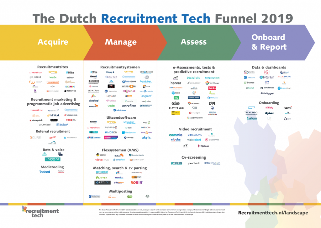 The Dutch Recruitment Tech Landscape 2019