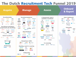 Download The Dutch Recruitment Tech Landscape 2019: the vendor overview of recruitment technology