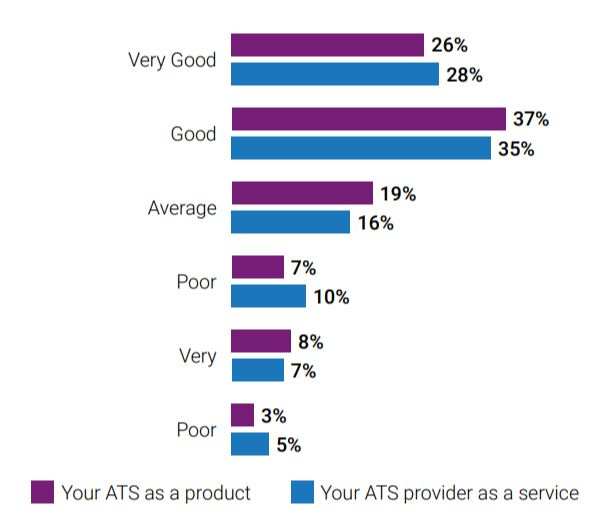 Recruiters are positive about their applicant tracking system (ATS)