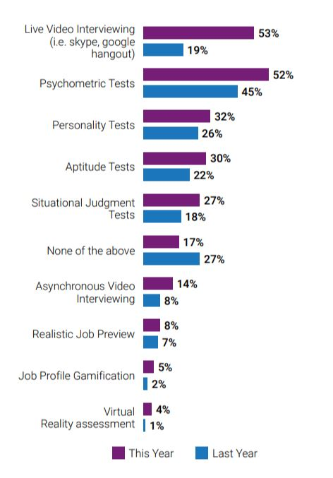 Live video interviewing and psychometric tests most used by recruiters